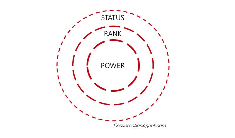 Measures of value_power rank status
