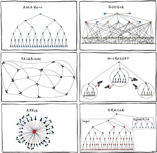 Tech companies org charts