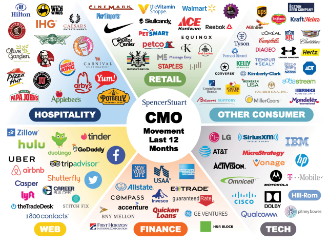 CMO Moves In 2018