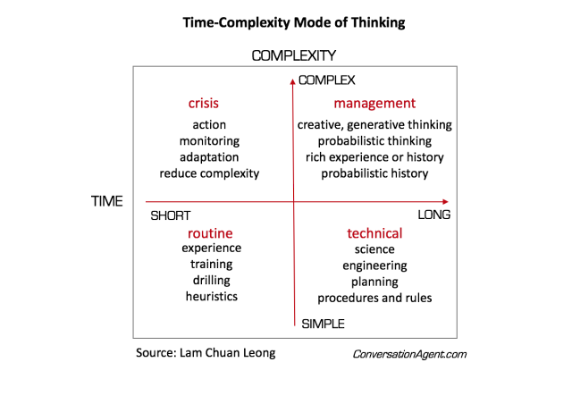 Time-Complexity Mode of Thinking