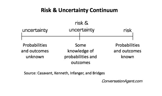 Risk and uncertainty continuum