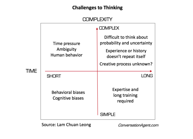 Challenges to thinking