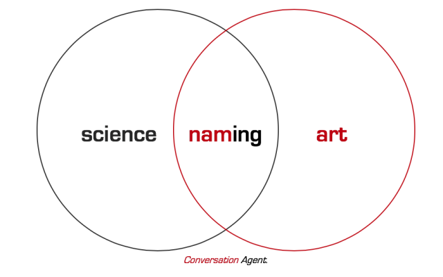Science and Art of Naming