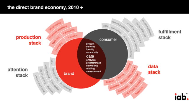 The direct brand economy (DTC)