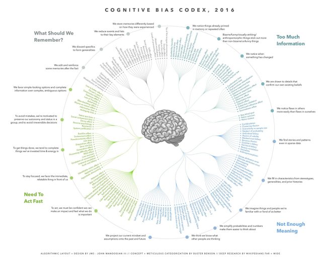 Cognitive-bias-codex