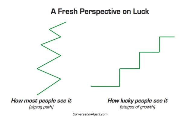 Fresh perspective on luck