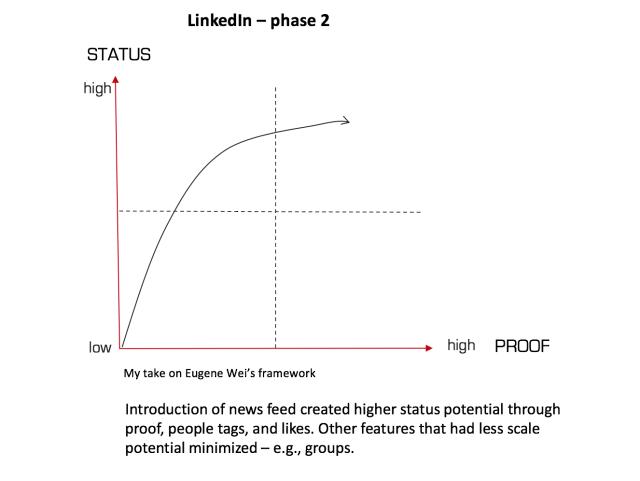 LinkedIn Phase 2