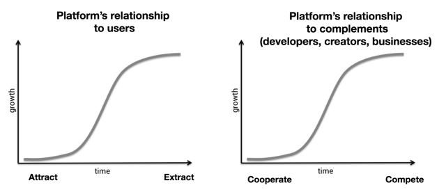 Technology platforms exploit