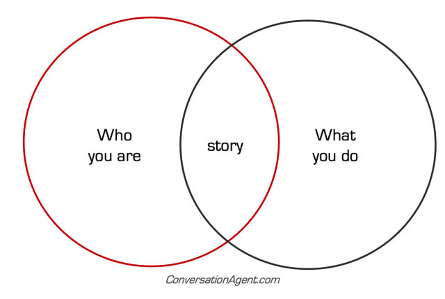 Change the story  change the outcome