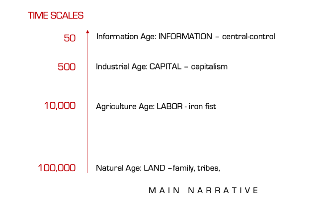 Main narrative and time scales