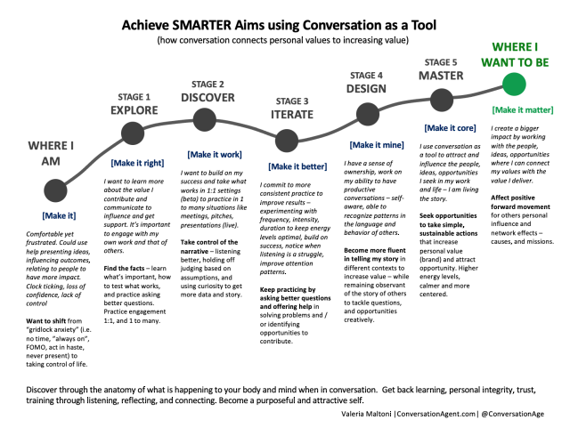 Achieve SMARTER Aims using conversation as a tool