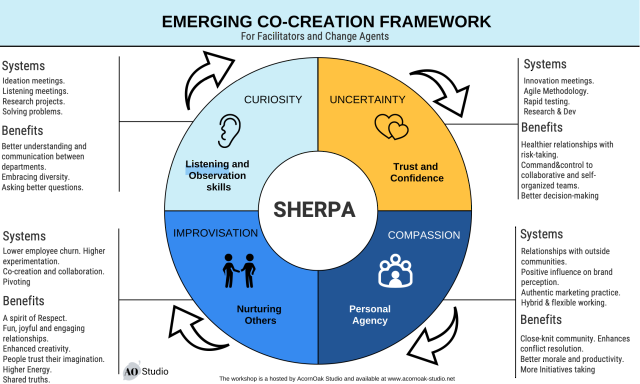 Emerging co-creation framework